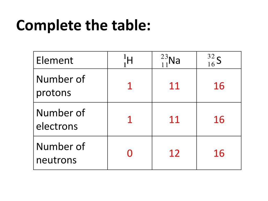 Can you recall what is matter ppt download complete the table element h na s number of protons 1 11 16 gamestrikefo Choice Image