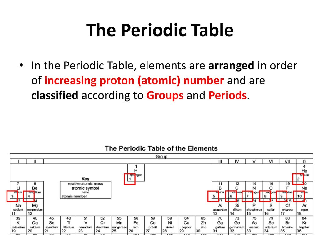 Group vs period periodic table images periodic table images the periodic table powerpoint worksheet image collections group vs period periodic table gallery periodic table images gamestrikefo Images