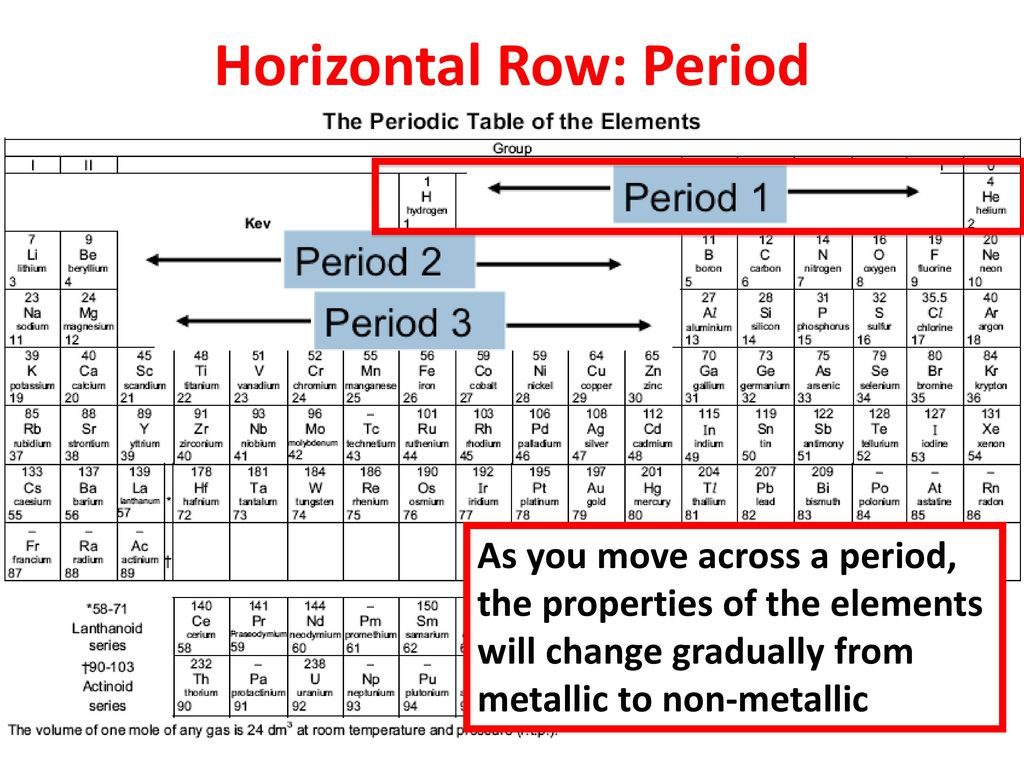What is in in the periodic table image collections periodic tantalum on the periodic table choice image periodic table images each horizontal row in the periodic gamestrikefo Gallery