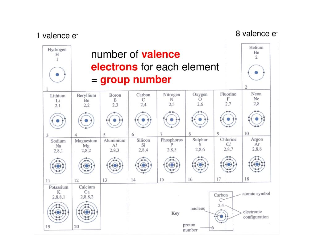 how to get number of valence electrons