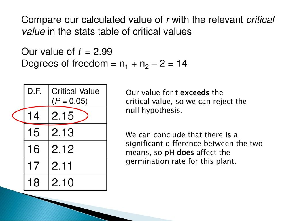 From last lesson ppt download for T table 99 degrees of freedom