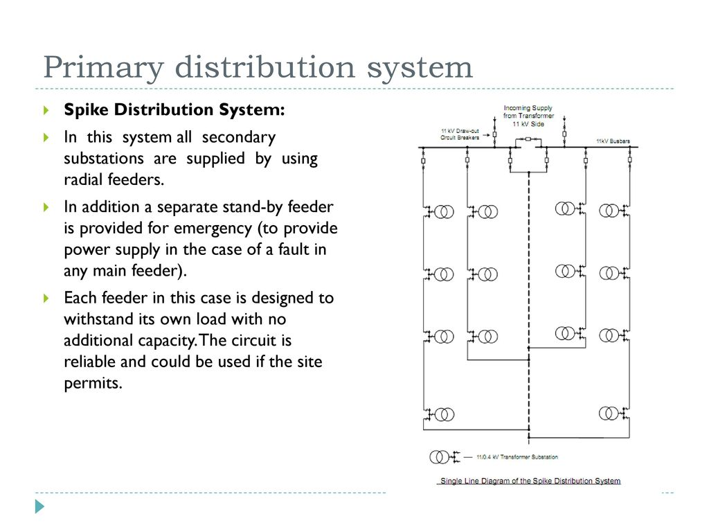 Electrical distribution system in office building ppt video primary distribution system pooptronica