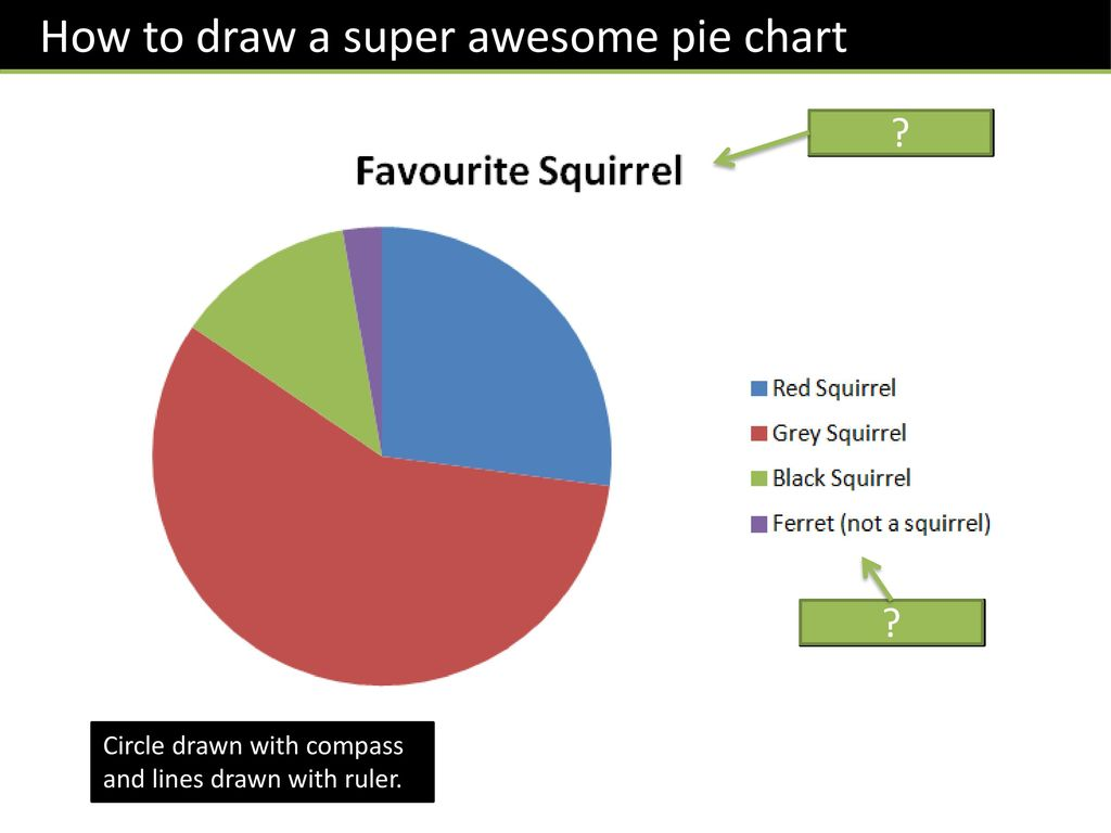 Skipton girls high school ppt video online download how to draw a super awesome pie chart nvjuhfo Images