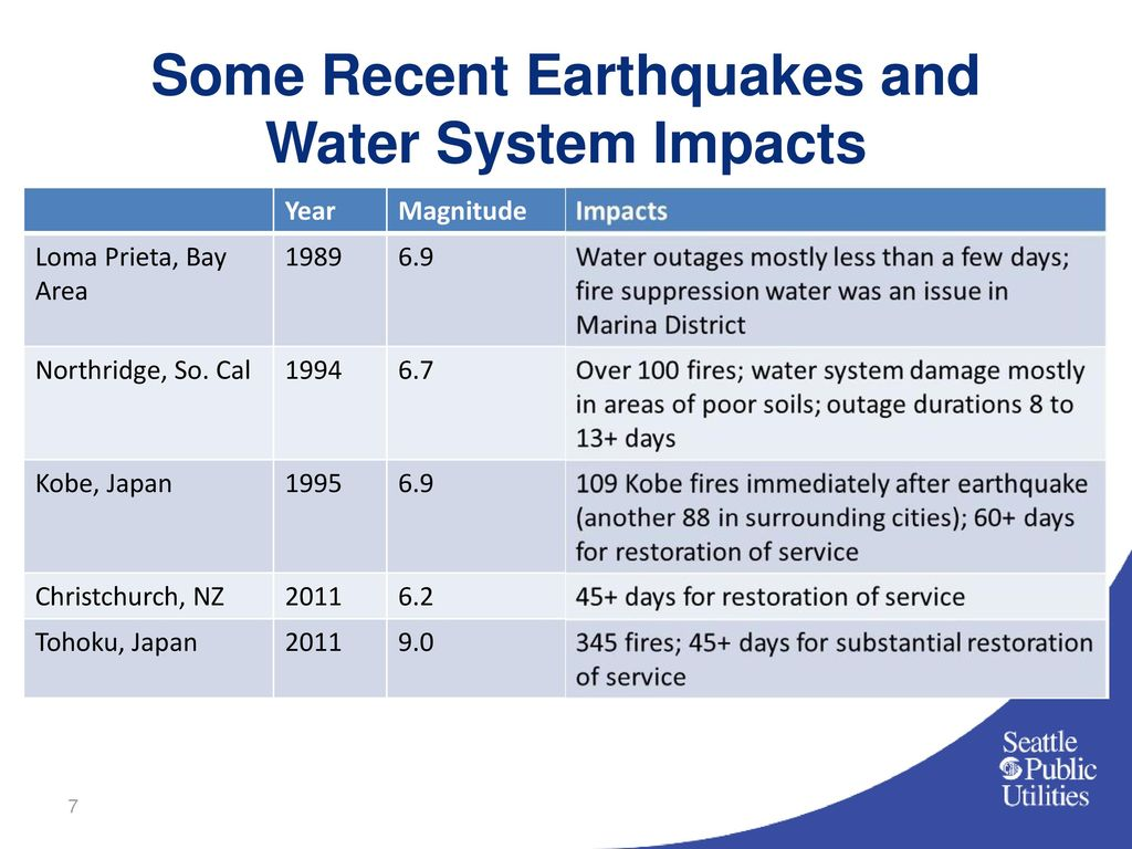 some recent earthquakes and water system impacts