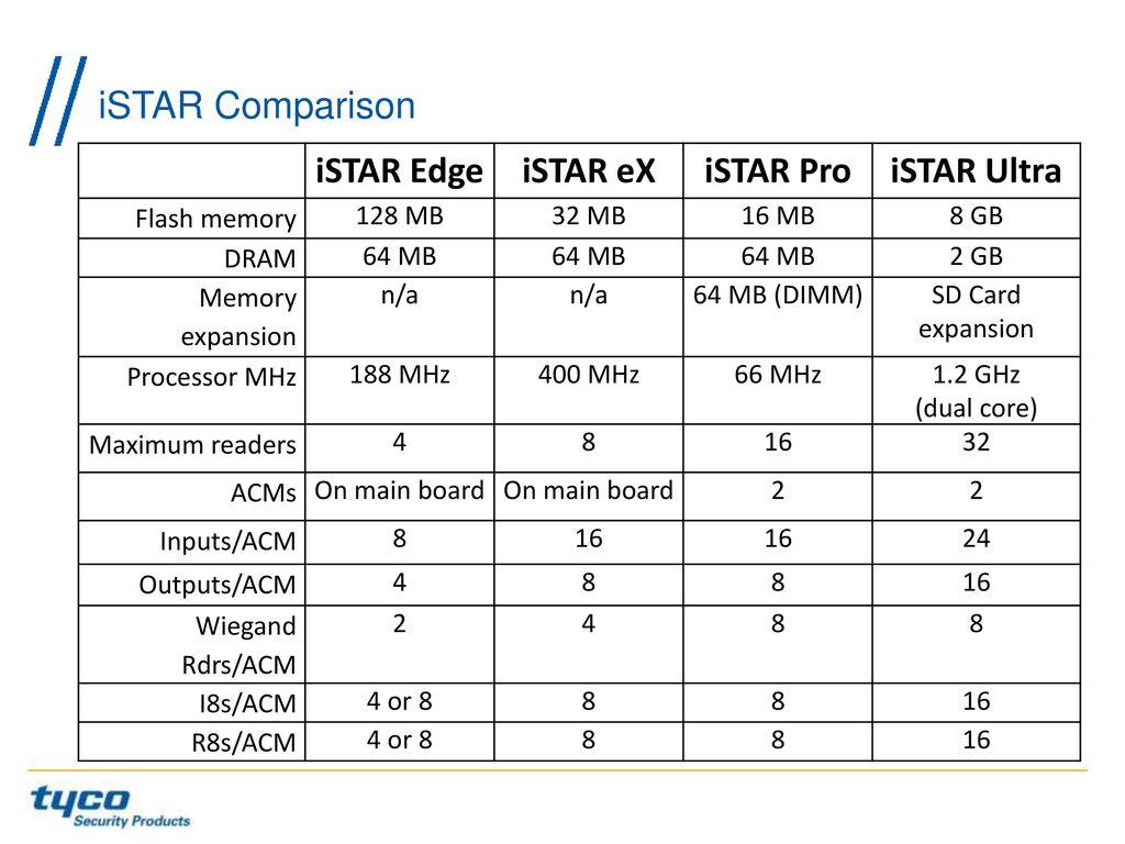 iSTAR+Edge+iSTAR+eX+iSTAR+Pro+iSTAR+Ultra istar controller wiring diagram on istar download wirning diagrams istar pro wiring diagram at cos-gaming.co