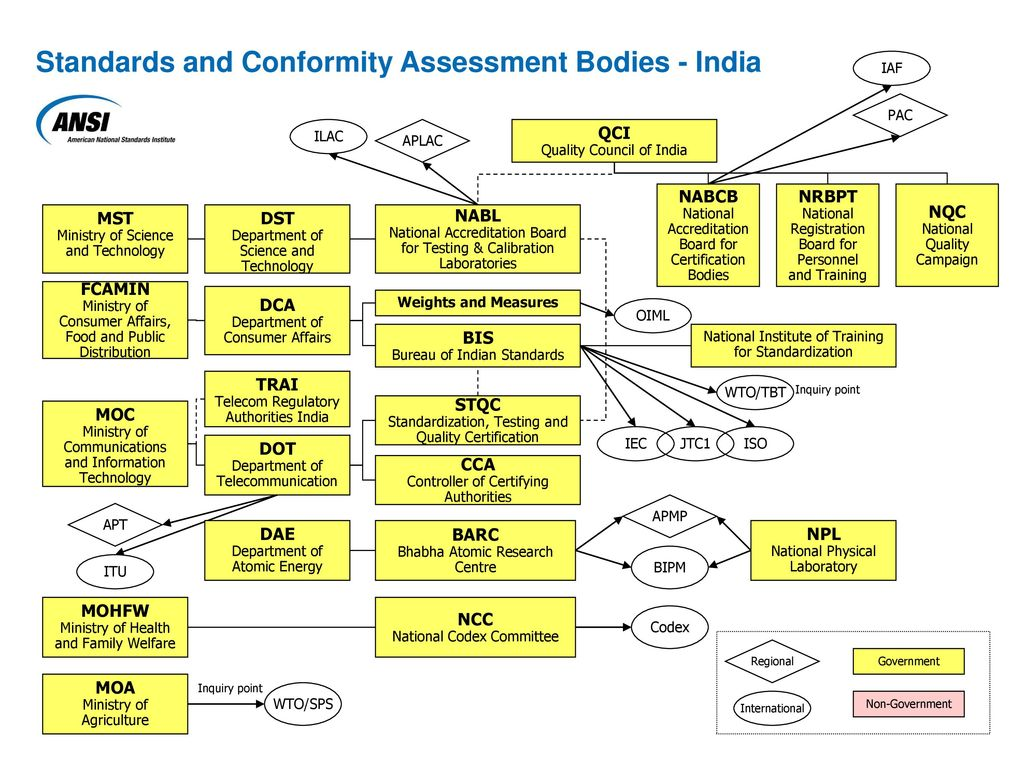 Standards and conformity assessment bodies india ppt download standards and conformity assessment bodies india 1betcityfo Image collections