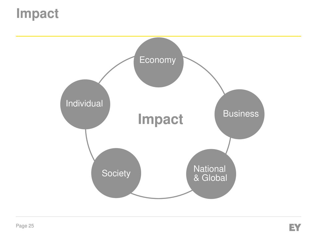 changes have been made that affect the global template - industry 4 0 why it matters ppt download