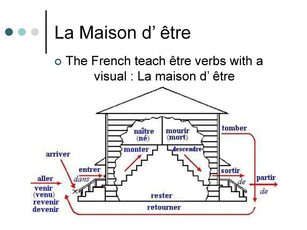 The French Verb Être: All You Need to Know