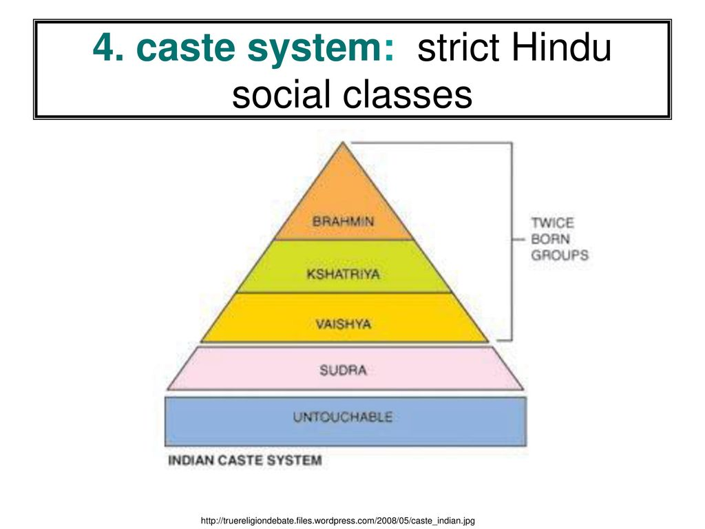 the features of the hindu caste system
