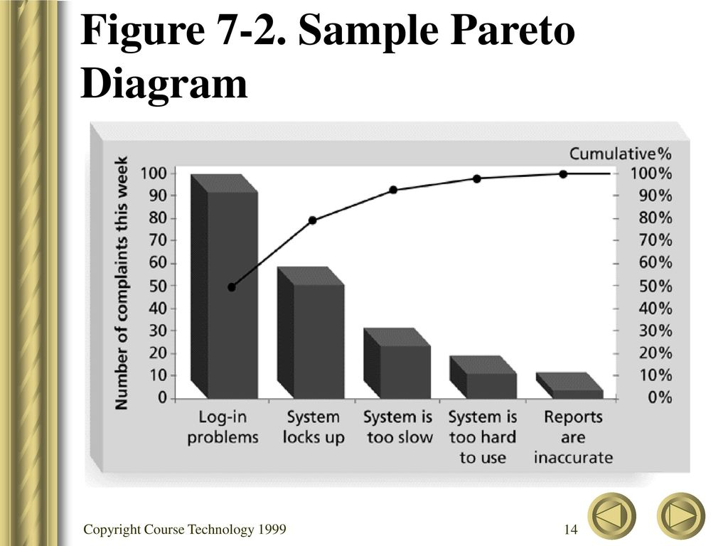 Chapter 7 project quality management ppt video online download sample pareto diagram geenschuldenfo Image collections