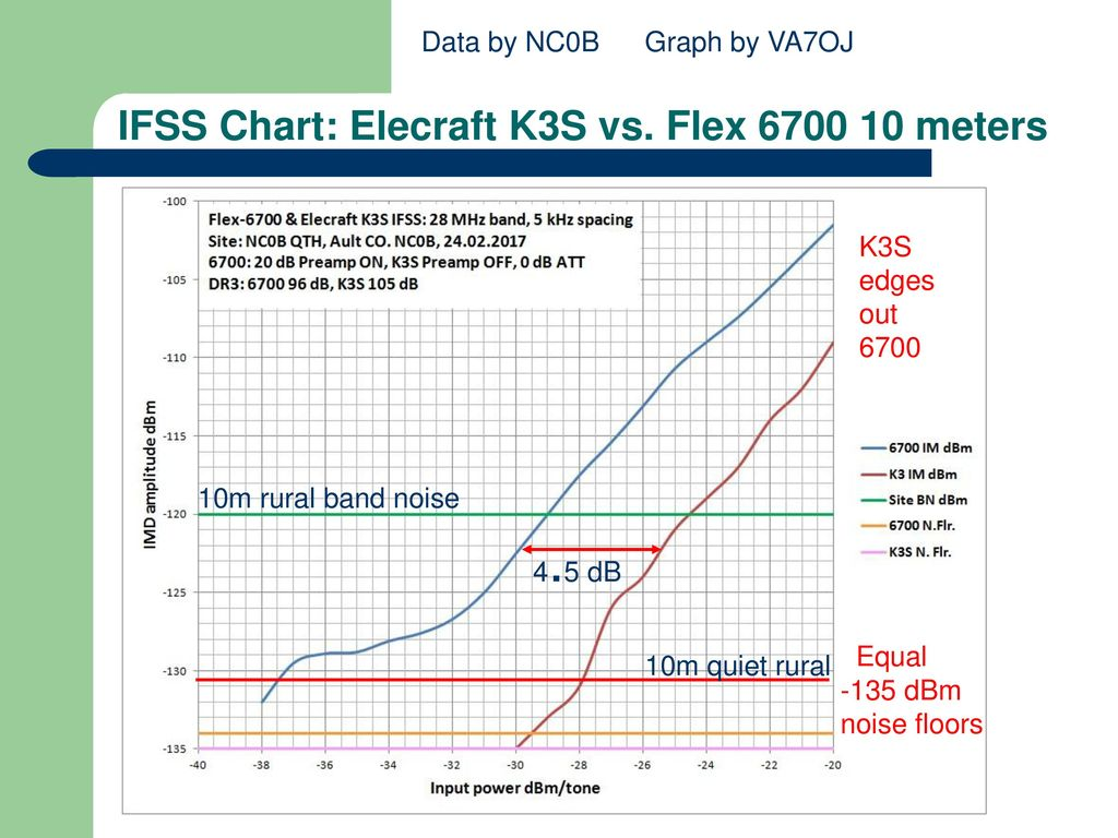 Disruptive technologies how they change our hobby ppt video ifss chart elecraft k3s vs flex 6700 10 meters nvjuhfo Gallery