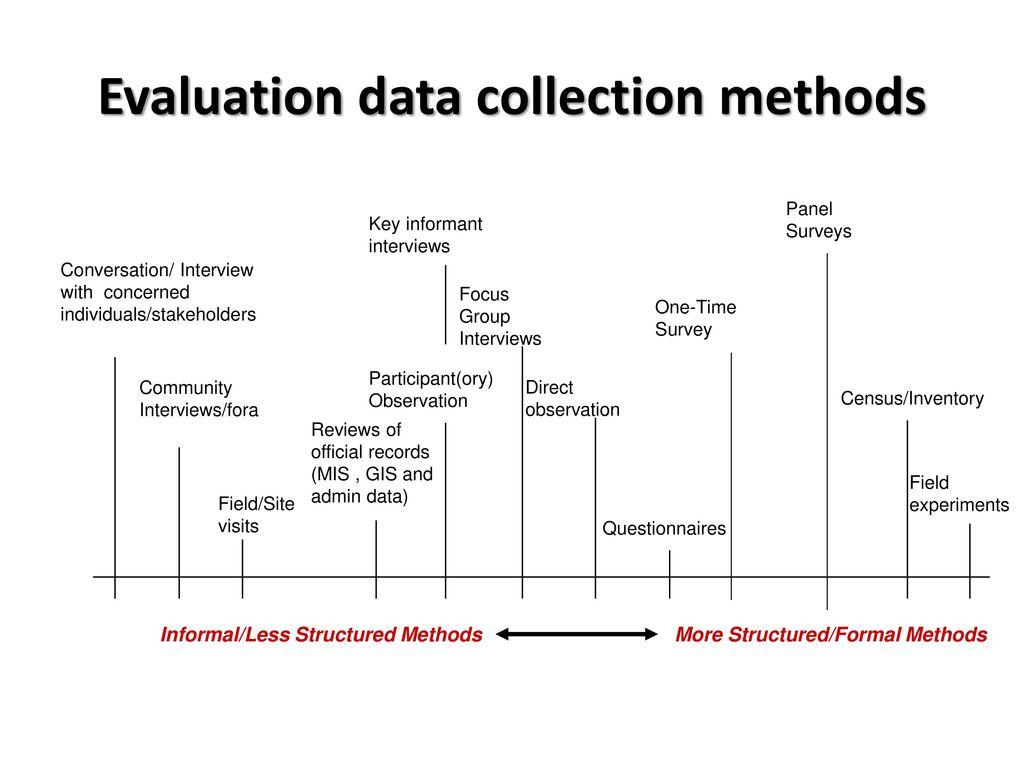 evaluation methods Introduction to impact evaluation: methods & examples emmanuel skoufias the world bank prem kl forum may 3-4, 2010.