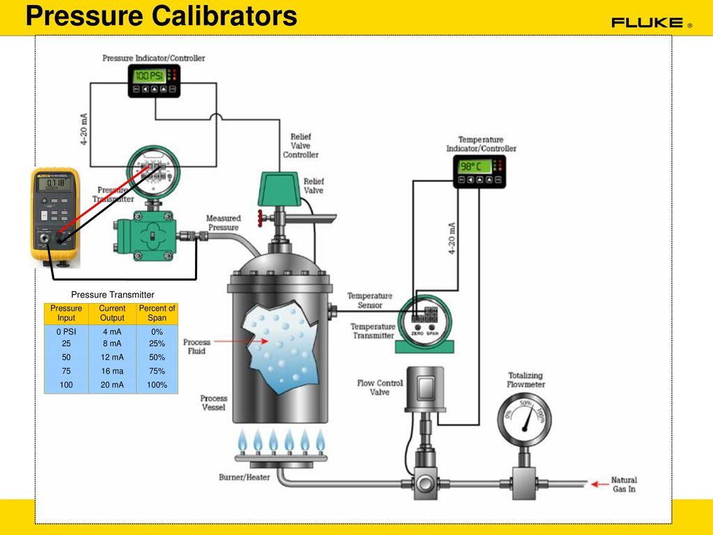 absolute pressure transmitter calibration pdf