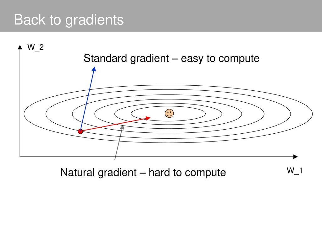 natural gradient descent에 대한 이미지 검색결과