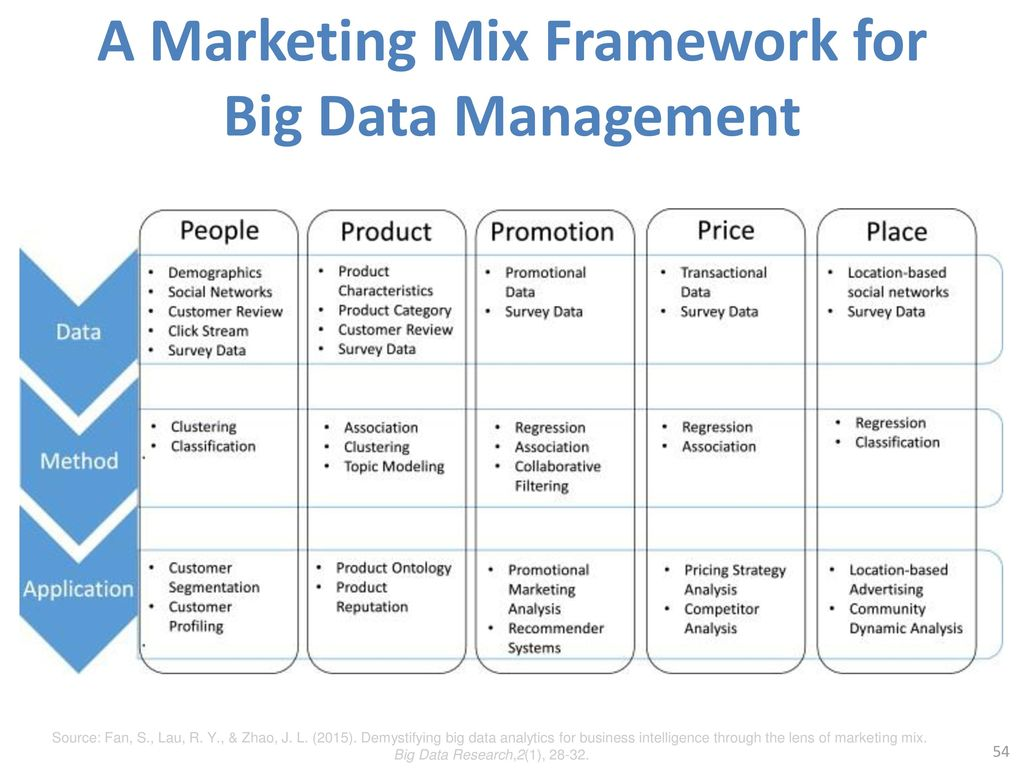 A Framework for Marketing Image Management Review