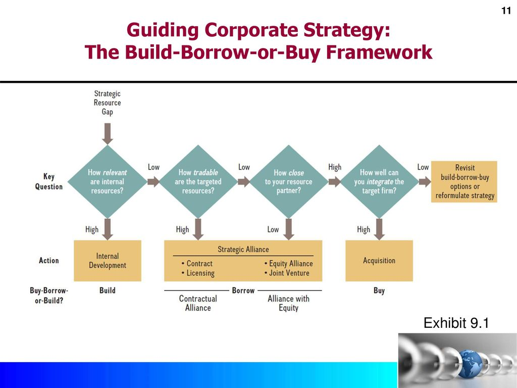 to build or buy Exploring a new product or venture know when to build, buy, and hire.