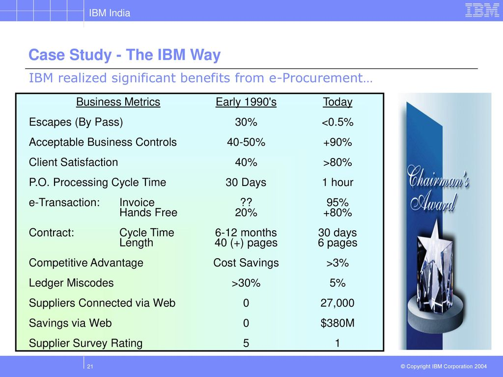 e procurement at ibm Sourcing and procurement aren't merely tactical exercises they're the lifeblood of your business in concert with software from ibm business partner digital union, websphere software from ibm delivers a strategic sourcing and e-procurement solution that allows your organization to cut costs and reduce purchasing cycle time for both direct and.