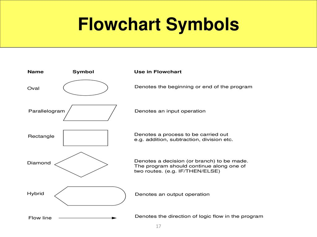 Flowchart symbols definition what is thomas school bus wiring diagrams introduction to the c language ppt download flowchart symbols 17 12220766 biocorpaavc Gallery