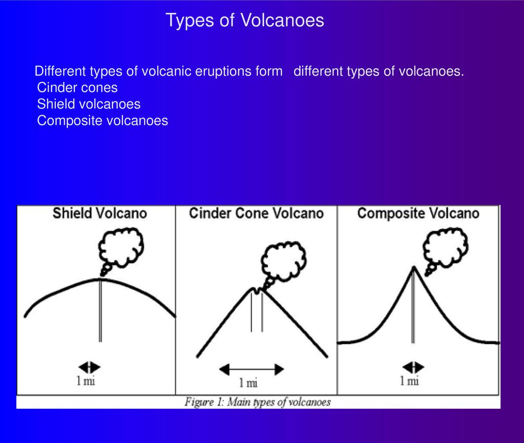 types of volcanic eruptions and tornadoes Many of us have seen the kind of insane power a tornado can wield on tv, and a  few  from the intense heat created by a major forest fire or volcanic eruption.