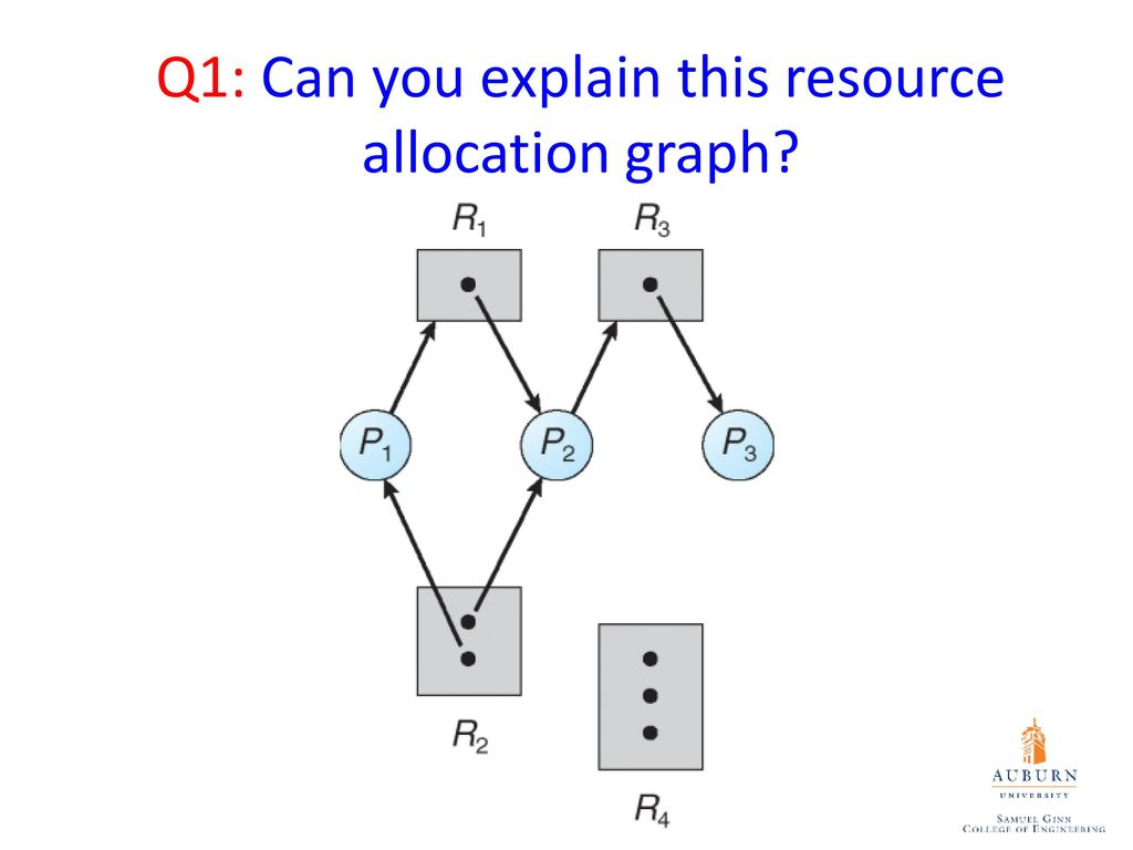 Auburn university comp 3500 introduction to operating systems recap resource allocation graph 4 q1 pooptronica
