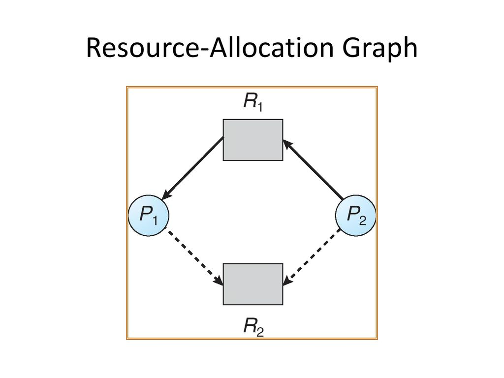 Chapter 7 deadlocks ppt download 30 resource allocation graph pooptronica