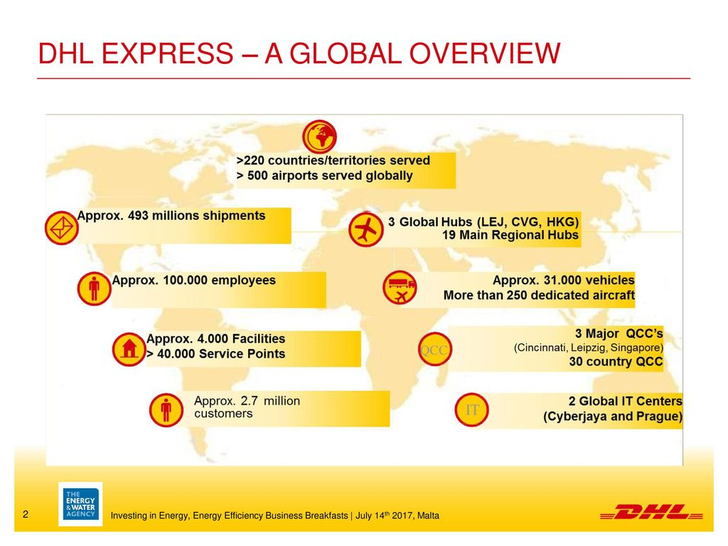 a business overview of dhl Sector overview corporate responsibility content search  deutsche post provides easy and affordable international postal services to european business customers for their letters and lightweight goods  please note that the international services of deutsche post are tailored to the needs of business customers please contact dhl in.