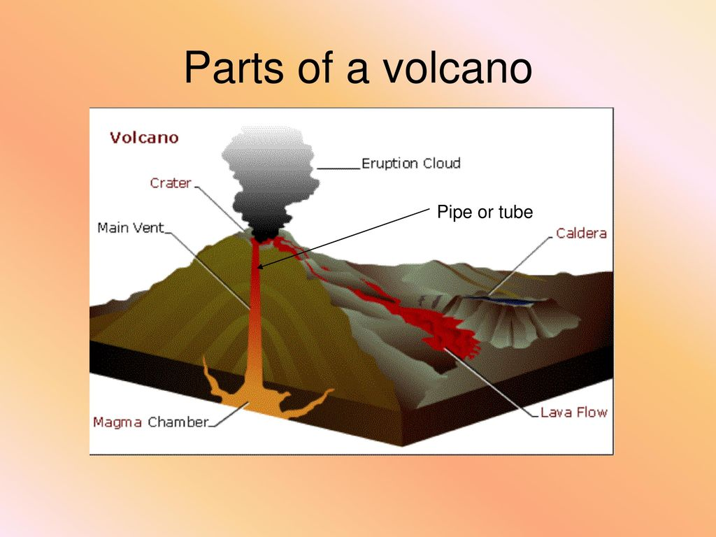 Parts Of A Volcano Composite Diagram And Shield Volcanoes Pictures Earthquakes Ppt Download