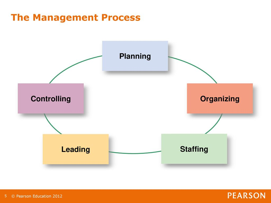 explain how the management practices of planning leading organizing staffing and controlling are imp Explain how the management practices of planning, leading, organizing, staffing, and controlling are implemented in your workplace explain how the management practices of planning, leading, organizing, staffing, and controlling are implemented in your workplace.