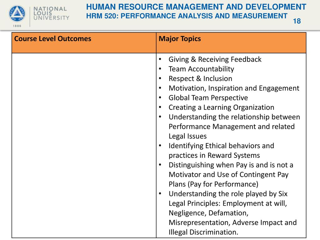 Importance of HRM for Organizational Success