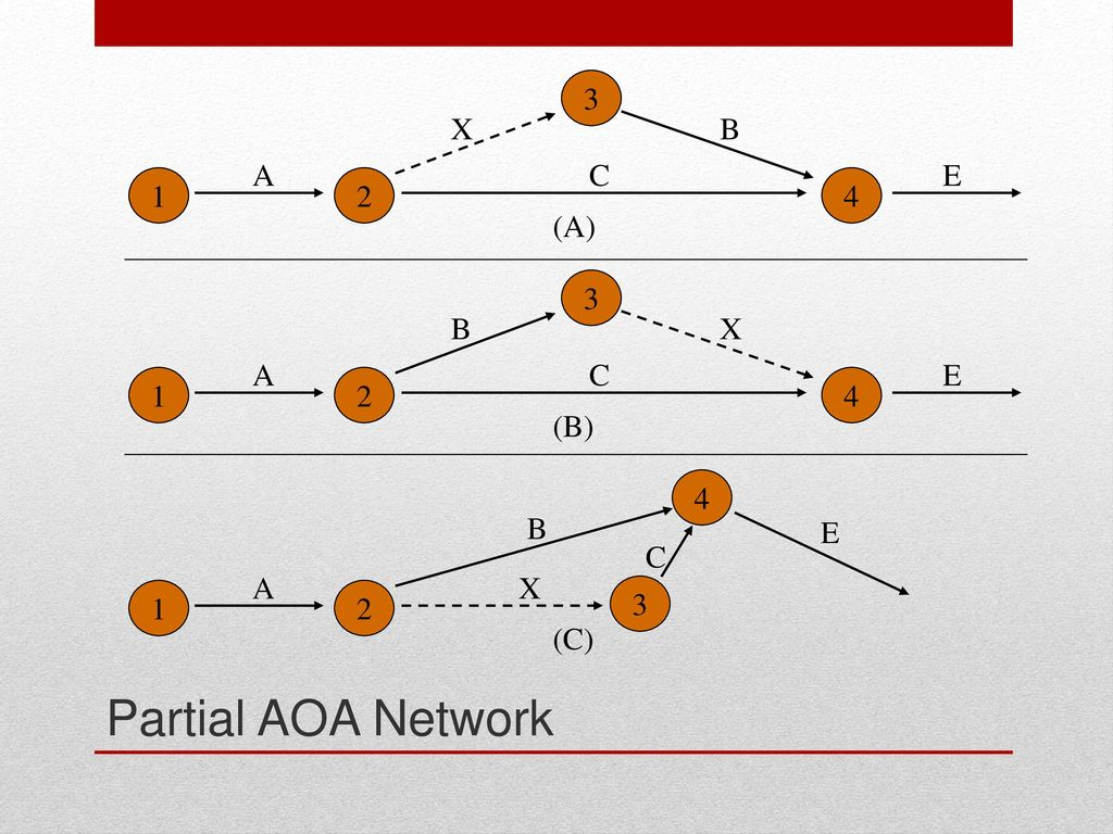 Project planning acquisition reading pp 326 ppt download 33 2 3 1 4 a x c b e a b c partial aoa network pooptronica