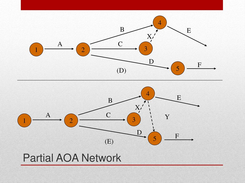 Project planning acquisition reading pp 326 ppt download 34 partial aoa network 2 3 1 4 a b c x e d 5 d f 4 e b x a c 1 2 3 y d pooptronica
