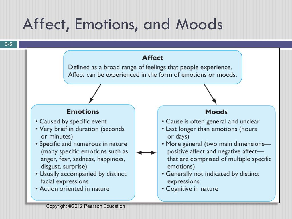 the affects of emotions on job Emotions are pure human psychological phenomena employee is critically affected by their behaviors in the workplace an employee's emotions and overall temperament have a significant impact.