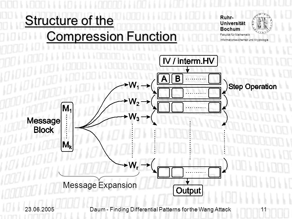 Structure of the Compression Function