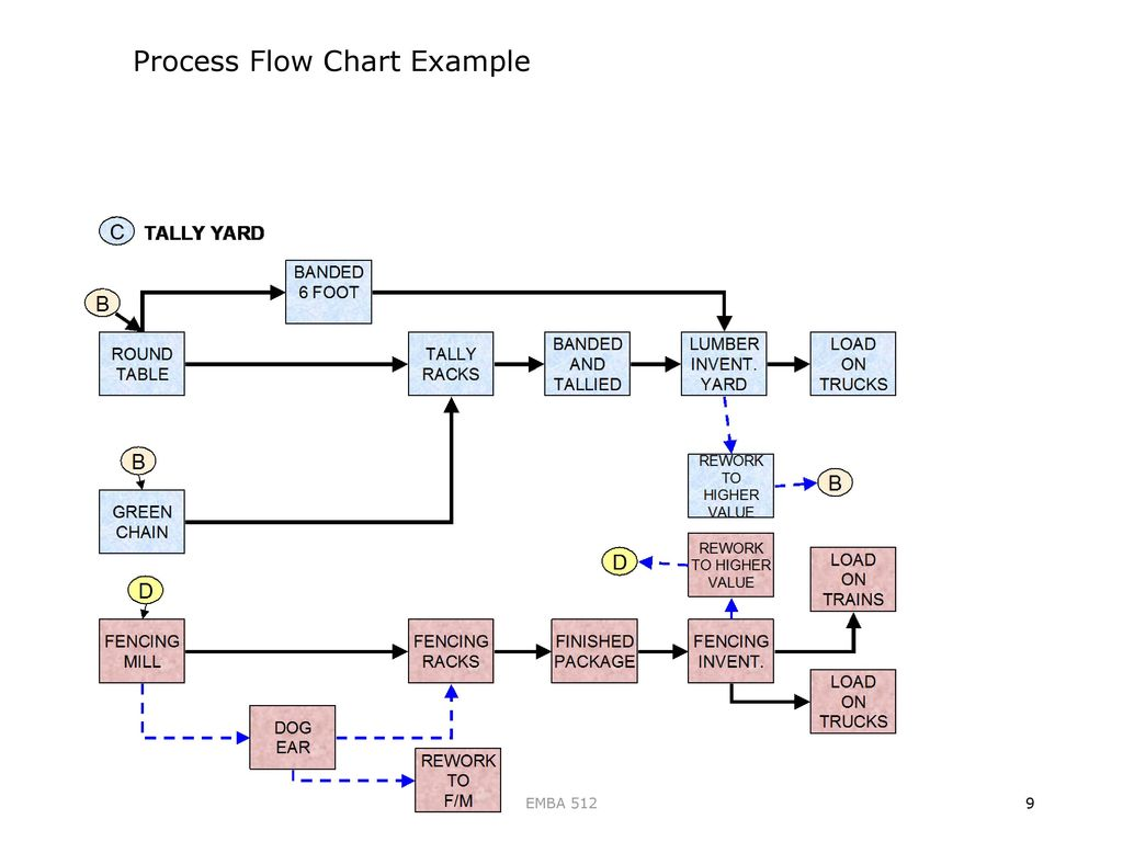 Emba 512 theory of constraints ppt download process flow chart example nvjuhfo Image collections
