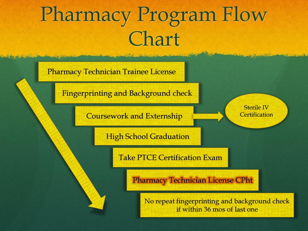 Kaduceus pharmacy technician course school year ppt download pharmacy program flow chart xflitez Choice Image