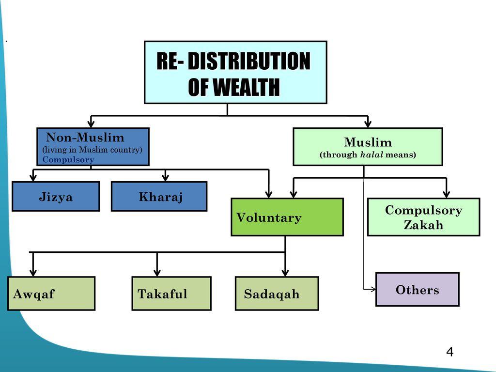 Topic 10 compulsory re distribution economic development in islam re distribution of wealth muslim compulsory zakah jizya kharaj ccuart Image collections