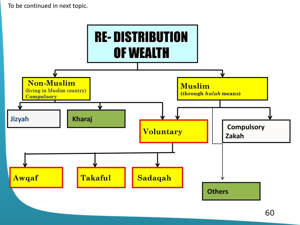 Topic 10 compulsory re distribution economic development in islam re distribution of wealth muslim compulsory zakah jizyah kharaj ccuart Image collections
