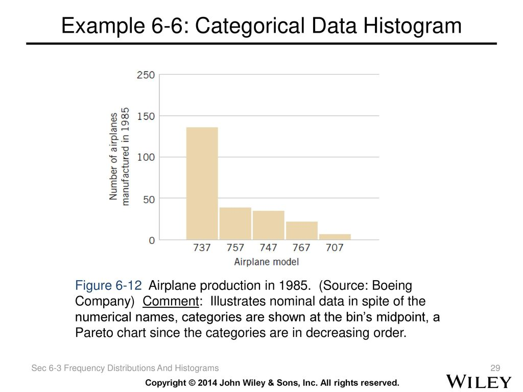 how to make a histogram with categorical data excell