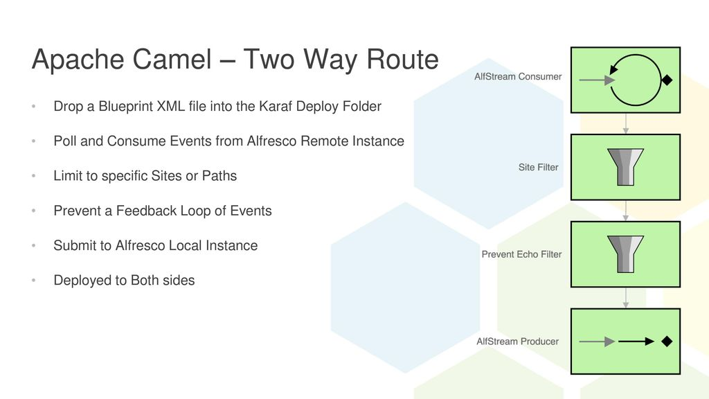 Alfresco two way sync with apache camel ppt download apache camel two way route malvernweather Image collections