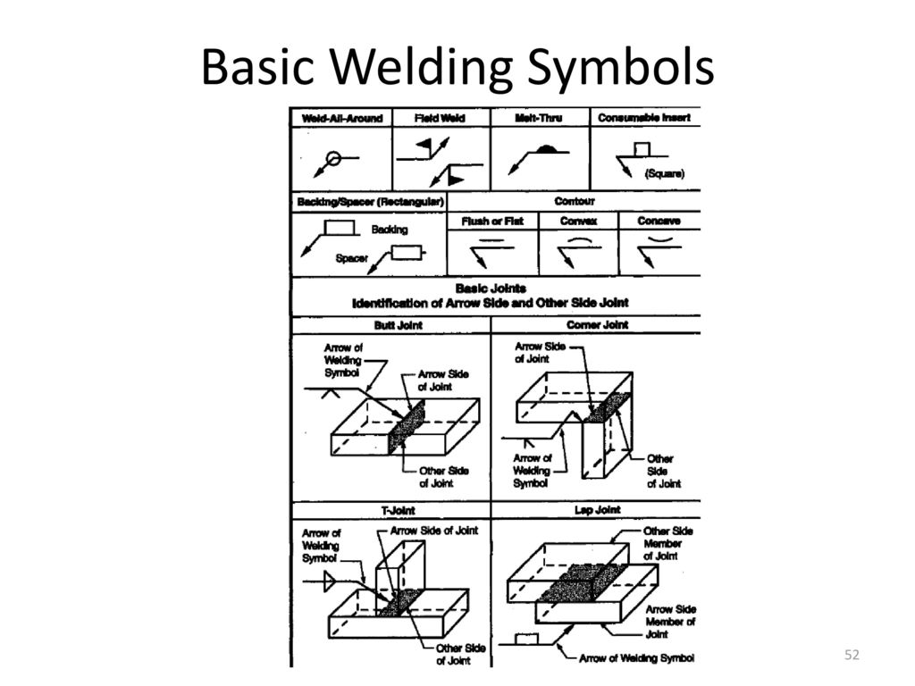 Aws a2 4 welding symbols image collections symbol and sign ideas welding symbols book images symbol and sign ideas weld symbol chart choice image symbol and sign buycottarizona Choice Image
