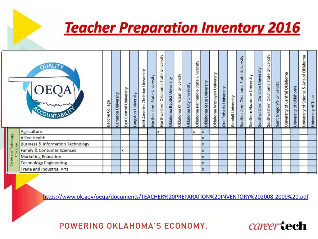 Oklahoma department of career and technology education ppt download 15 teacher preparation inventory 2016 xflitez Gallery