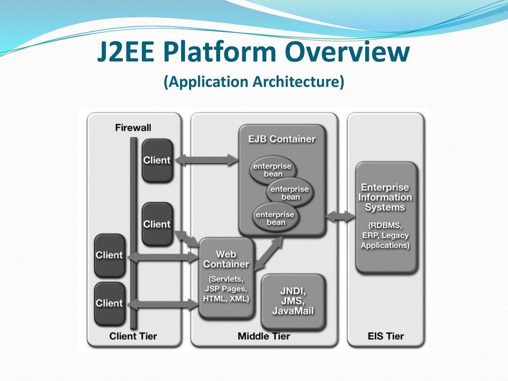 J2ee platform overview application architecture ppt for Architecture j2ee