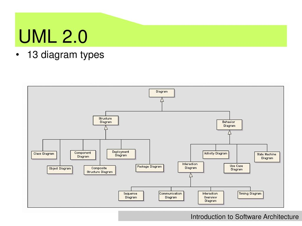 uml diagrams types web based diagram idea mind mapping uml 2 uml diagrams typeshtml - Types Of Software Diagrams