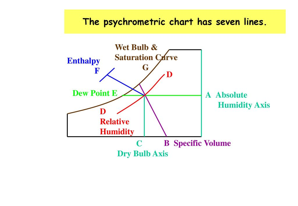 Psychrometric Chart Or Humidity Chart  Ppt Video Online Download