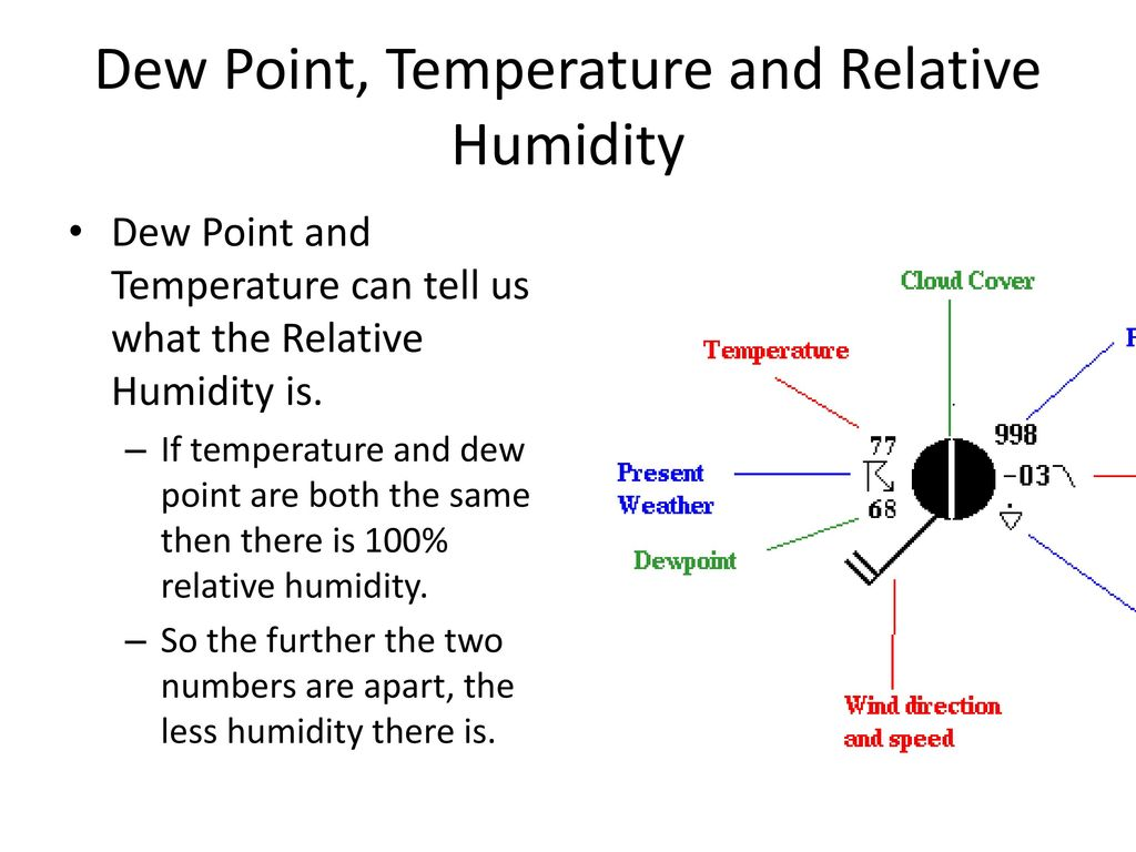 relationship of relative humidity and dew point