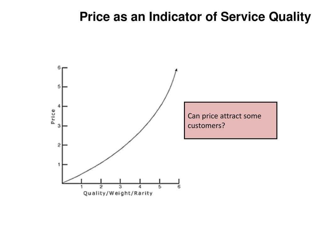 Afjal hossain assistant professor department of marketing ppt download price as an indicator of service quality ccuart Image collections