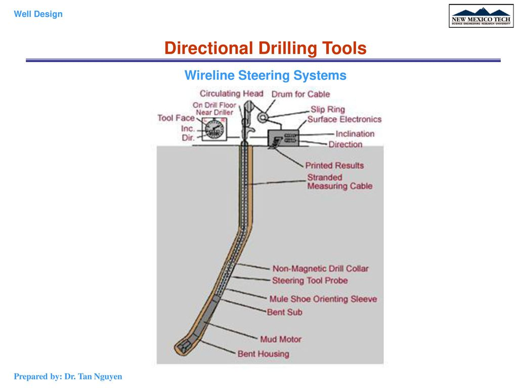 Directional+Drilling+Tools+Wireline+Steering+Systems chapter 4 directional & horizontal drilling ppt download