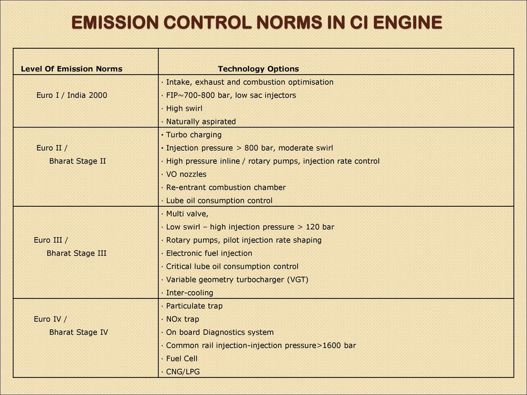 best emission control cars in india