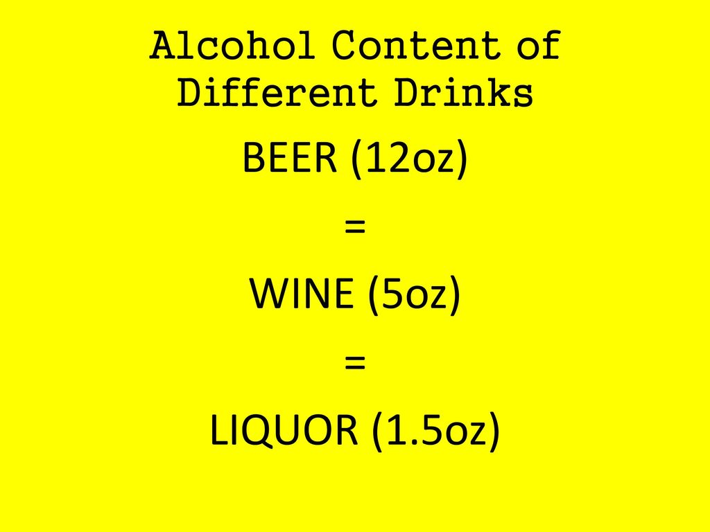 Alcohol Content of Different Drinks