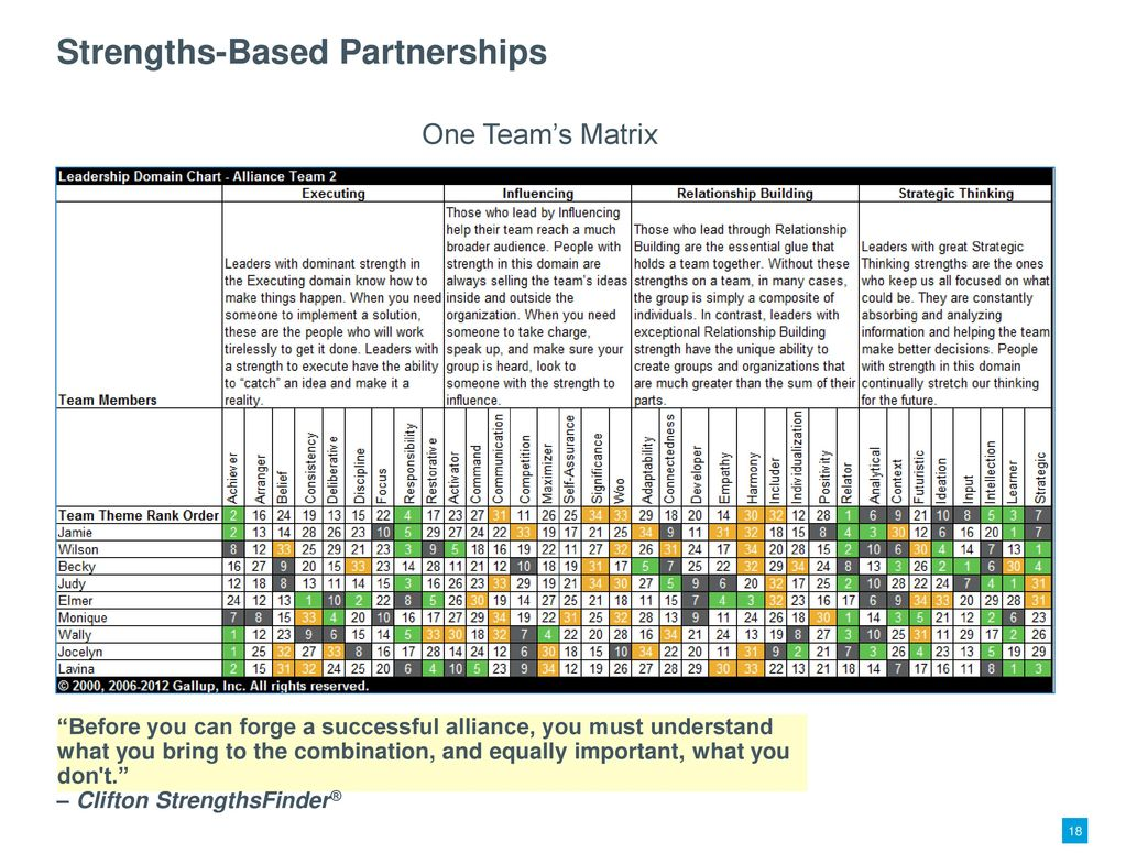 History Of Clifton Strengths Finder Ppt Video Online